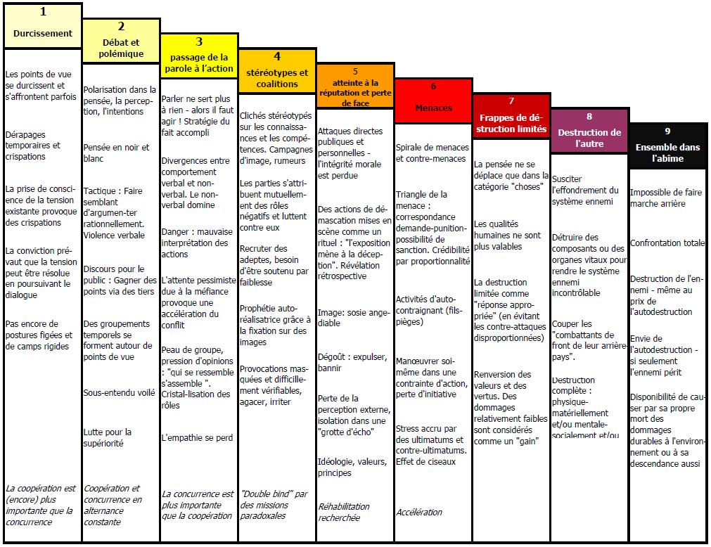 9 niveaux de l'escalade du conflit